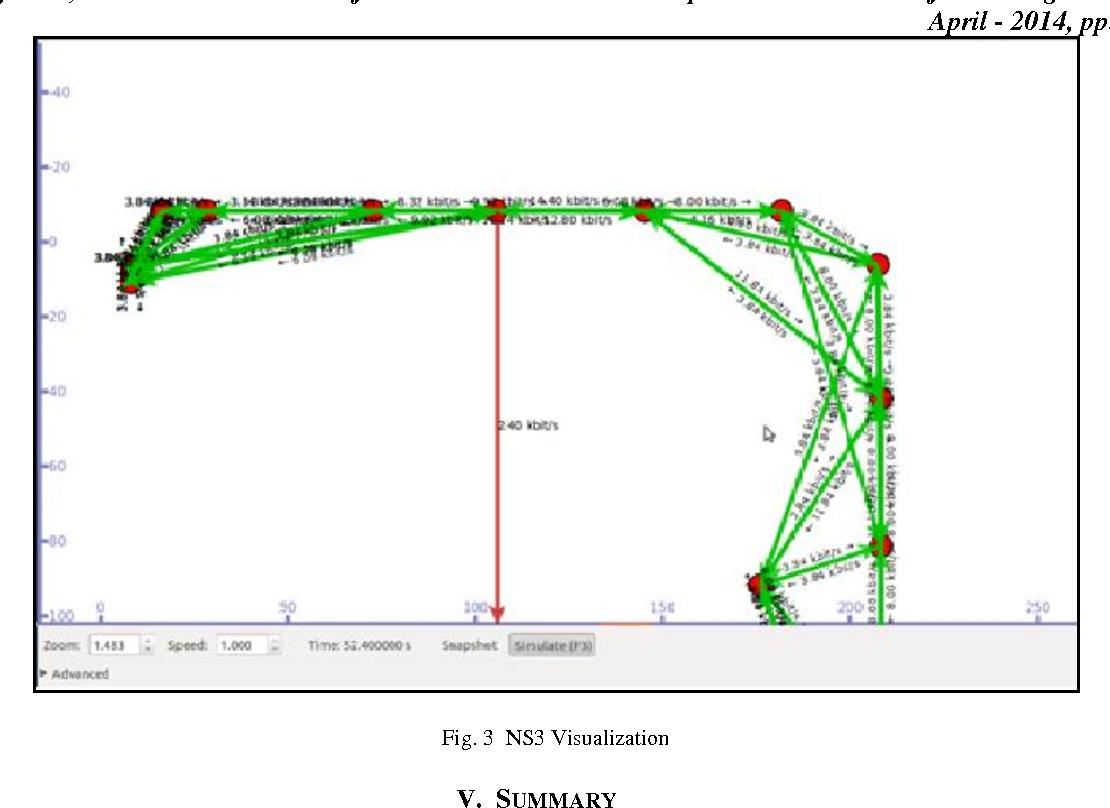 PDF] Simulation of VANET Using NS-3 and SUMO - Semantic Scholar
