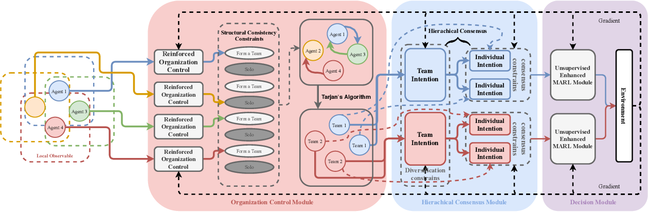 Figure 1 for Structured Diversification Emergence via Reinforced Organization Control and Hierarchical Consensus Learning