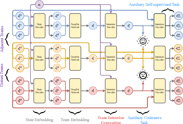 Figure 3 for Structured Diversification Emergence via Reinforced Organization Control and Hierarchical Consensus Learning