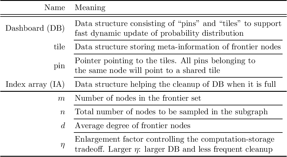 Figure 2 for Accurate, Efficient and Scalable Training of Graph Neural Networks