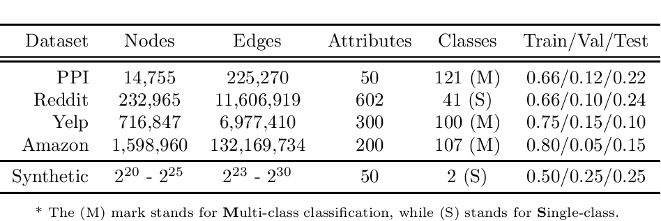 Figure 3 for Accurate, Efficient and Scalable Training of Graph Neural Networks