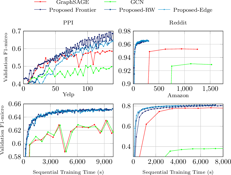 Figure 4 for Accurate, Efficient and Scalable Training of Graph Neural Networks
