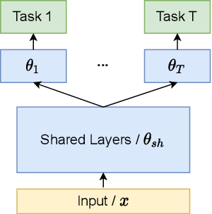 Figure 1 for Understanding and Improving Fairness-Accuracy Trade-offs in Multi-Task Learning