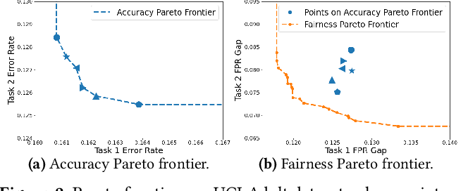 Figure 3 for Understanding and Improving Fairness-Accuracy Trade-offs in Multi-Task Learning