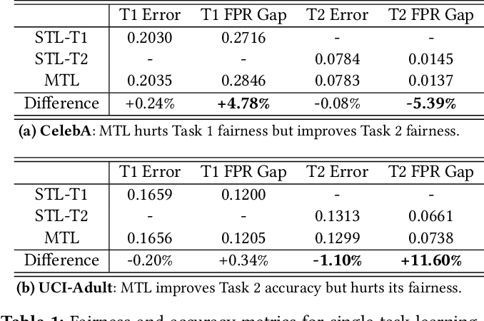 Figure 2 for Understanding and Improving Fairness-Accuracy Trade-offs in Multi-Task Learning