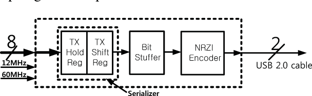 Figure 4 from Verilog synthesis of USB 2 0 full-speed device PHY IP