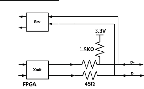 Figure 7 from Verilog synthesis of USB 2 0 full-speed device