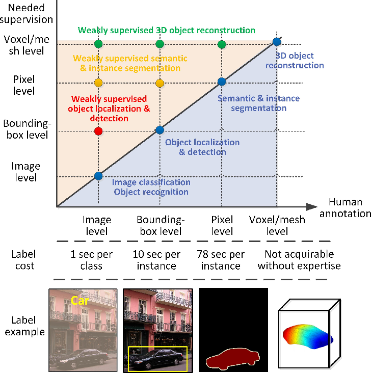 Figure 1 for Weakly Supervised Object Localization and Detection: A Survey