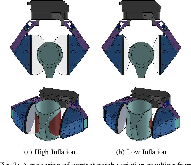 Figure 3 for Variable compliance and geometry regulation of Soft-Bubble grippers with active pressure control