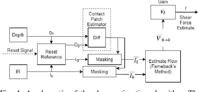 Figure 4 for Variable compliance and geometry regulation of Soft-Bubble grippers with active pressure control