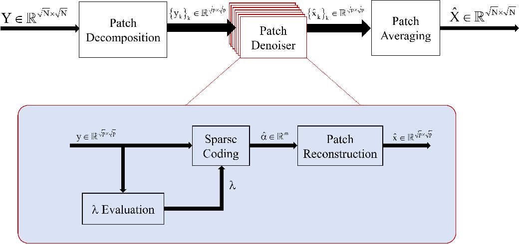 Figure 1 for Deep K-SVD Denoising