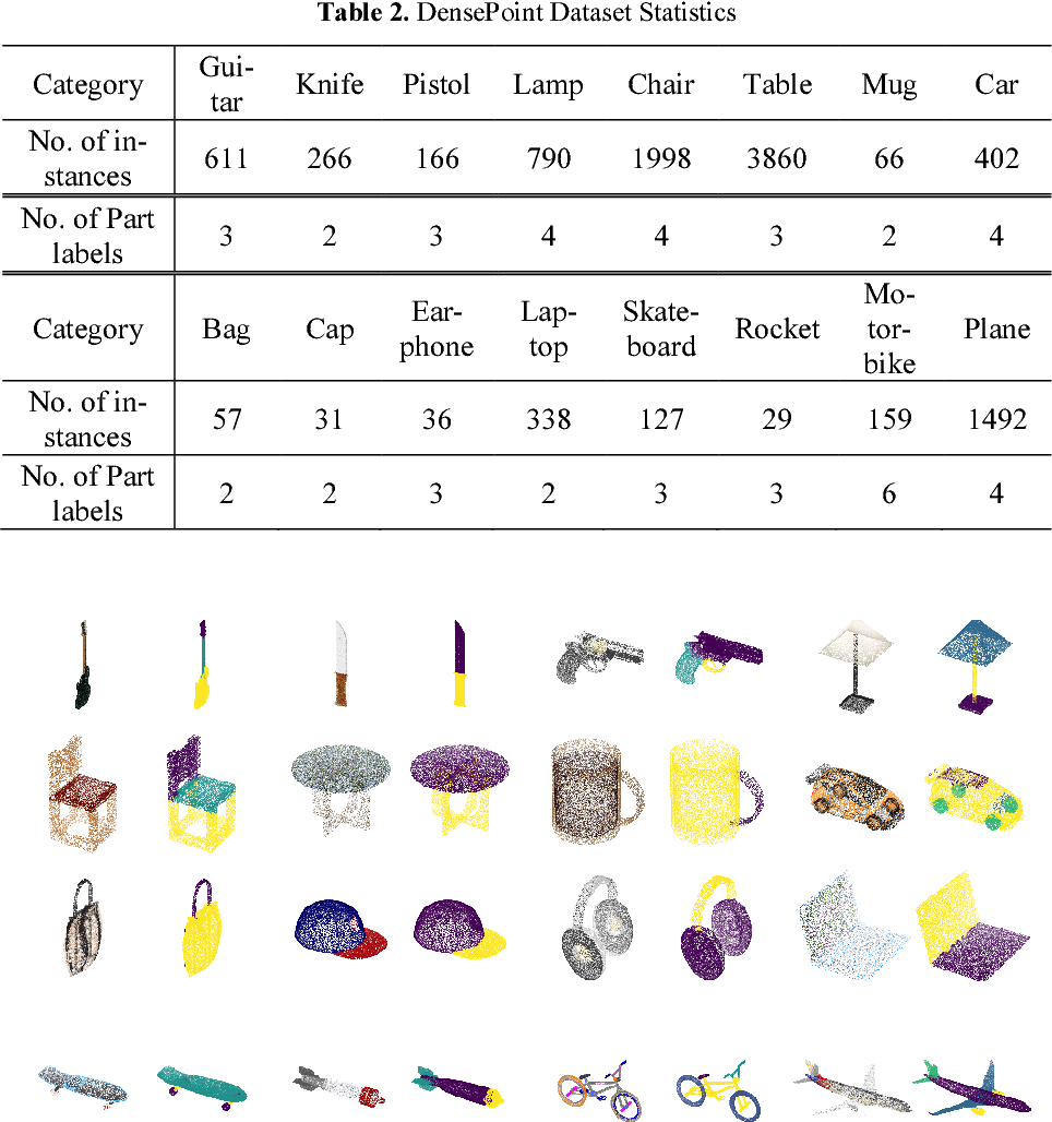 Figure 4 for Point Cloud Colorization Based on Densely Annotated 3D Shape Dataset