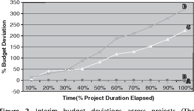 Project failure en masse: a study of loose budgetary control in ISD