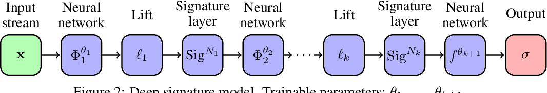 Figure 3 for Deep Signatures