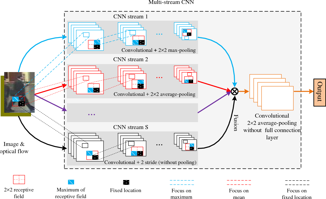 Figure 1 for Three-Stream Convolutional Networks for Video-based Person Re-Identification