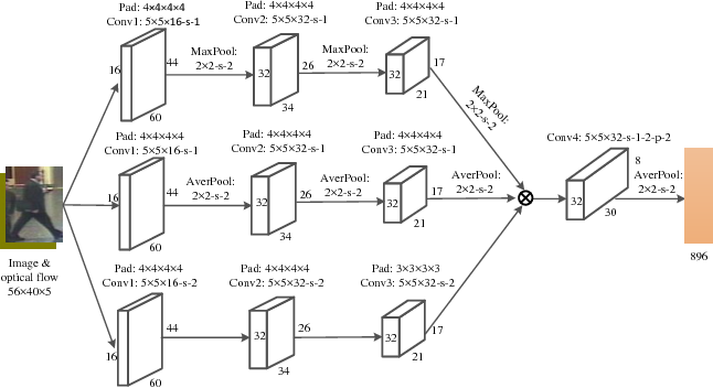 Figure 3 for Three-Stream Convolutional Networks for Video-based Person Re-Identification
