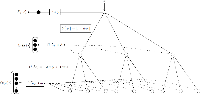 Figure 1 for Deep scattering network for speech emotion recognition