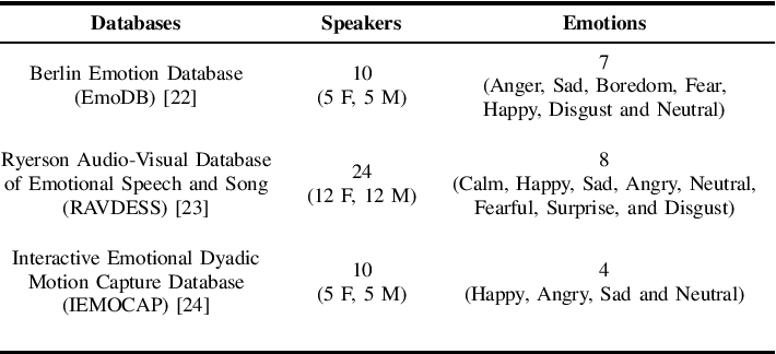 Figure 4 for Deep scattering network for speech emotion recognition