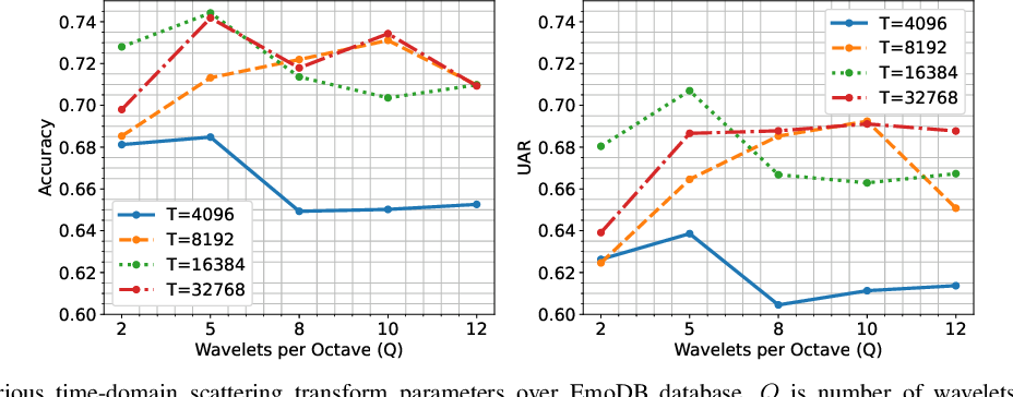 Figure 2 for Deep scattering network for speech emotion recognition