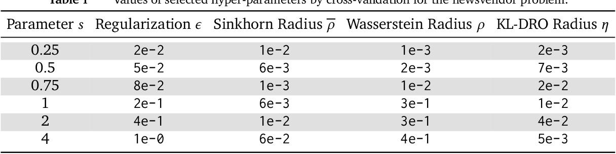 Figure 1 for Sinkhorn Distributionally Robust Optimization