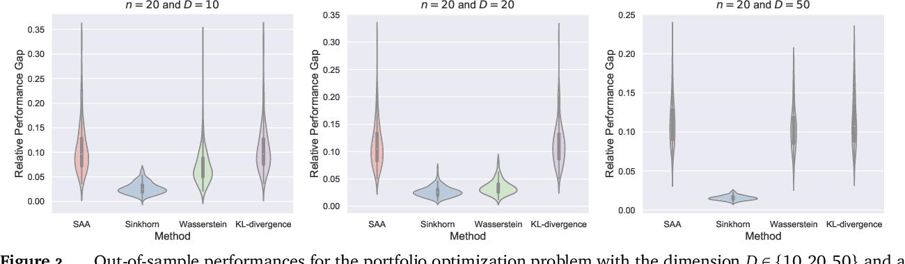 Figure 3 for Sinkhorn Distributionally Robust Optimization