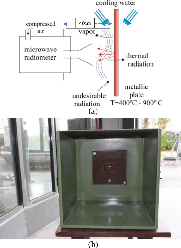 Pdf Experimental Study Of A Low Cost Radiometer For Hostile Scenarios Semantic Scholar