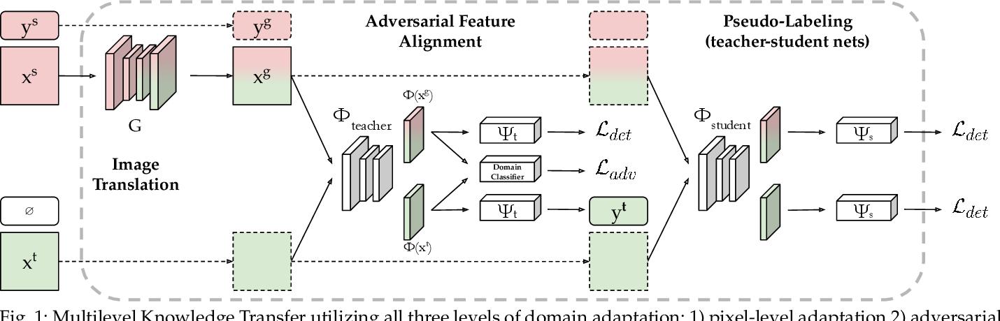Figure 1 for Multilevel Knowledge Transfer for Cross-Domain Object Detection