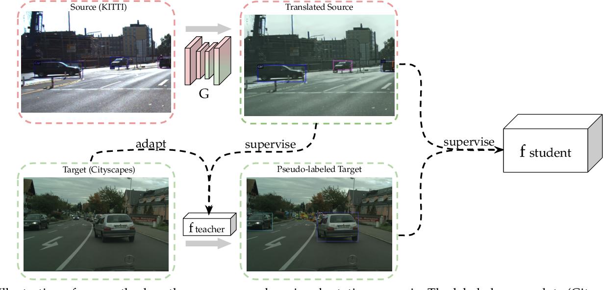 Figure 3 for Multilevel Knowledge Transfer for Cross-Domain Object Detection