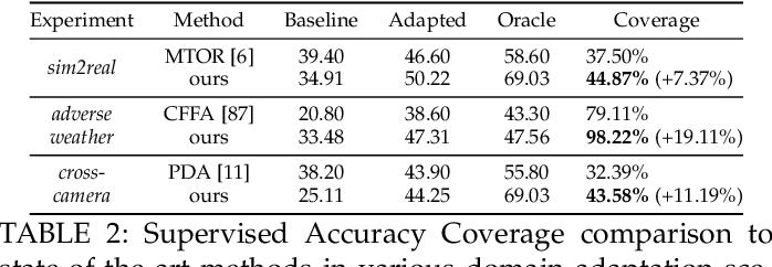 Figure 4 for Multilevel Knowledge Transfer for Cross-Domain Object Detection