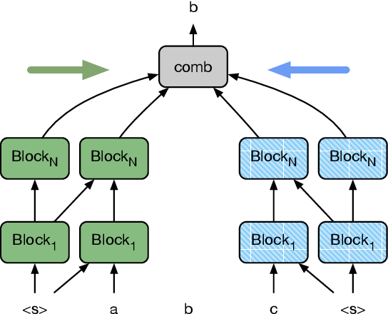 Figure 1 for Cloze-driven Pretraining of Self-attention Networks