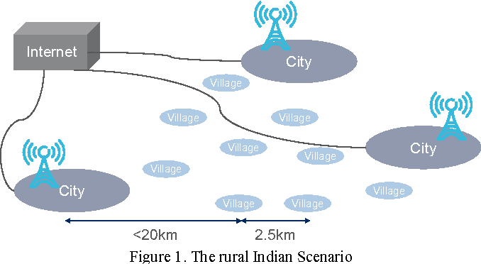 Figure 1. The rural Indian Scenario