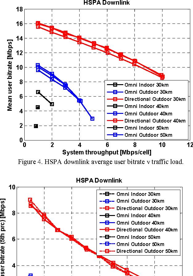 Figure 4. HSPA downlink average user bitrate v traffic load.