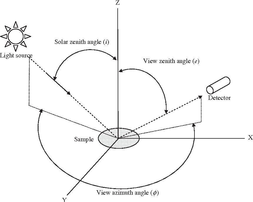 Using Bi Directional Soil Spectral Reflectance To Model Soil Surface