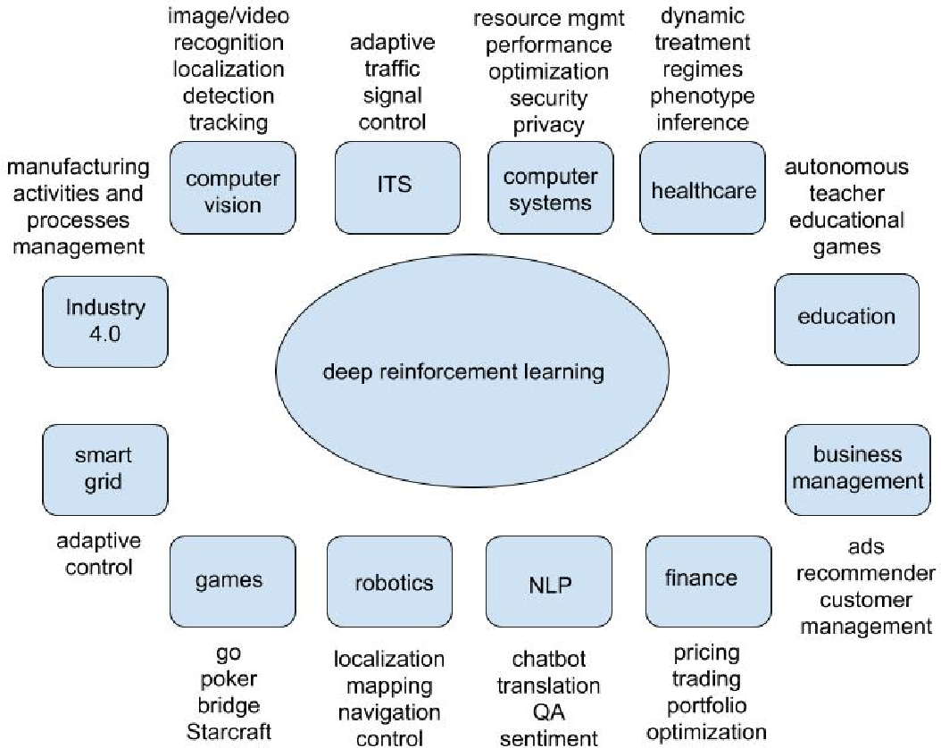Figure 3 for Deep Reinforcement Learning: An Overview