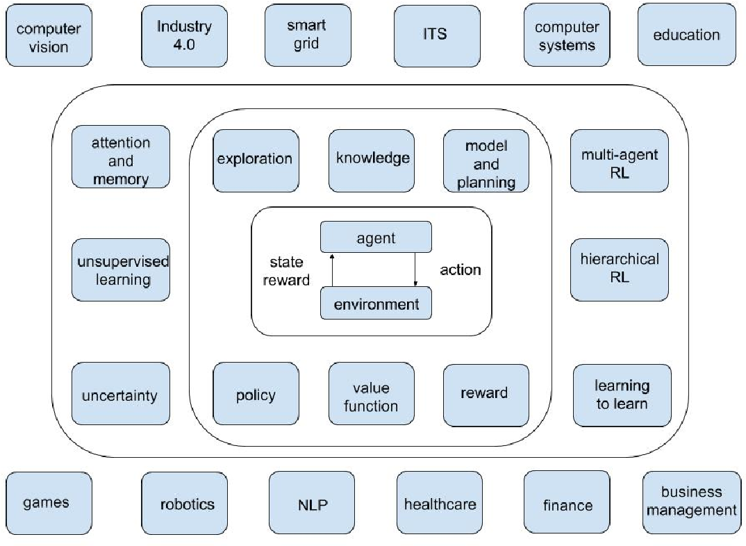 Figure 1 for Deep Reinforcement Learning: An Overview