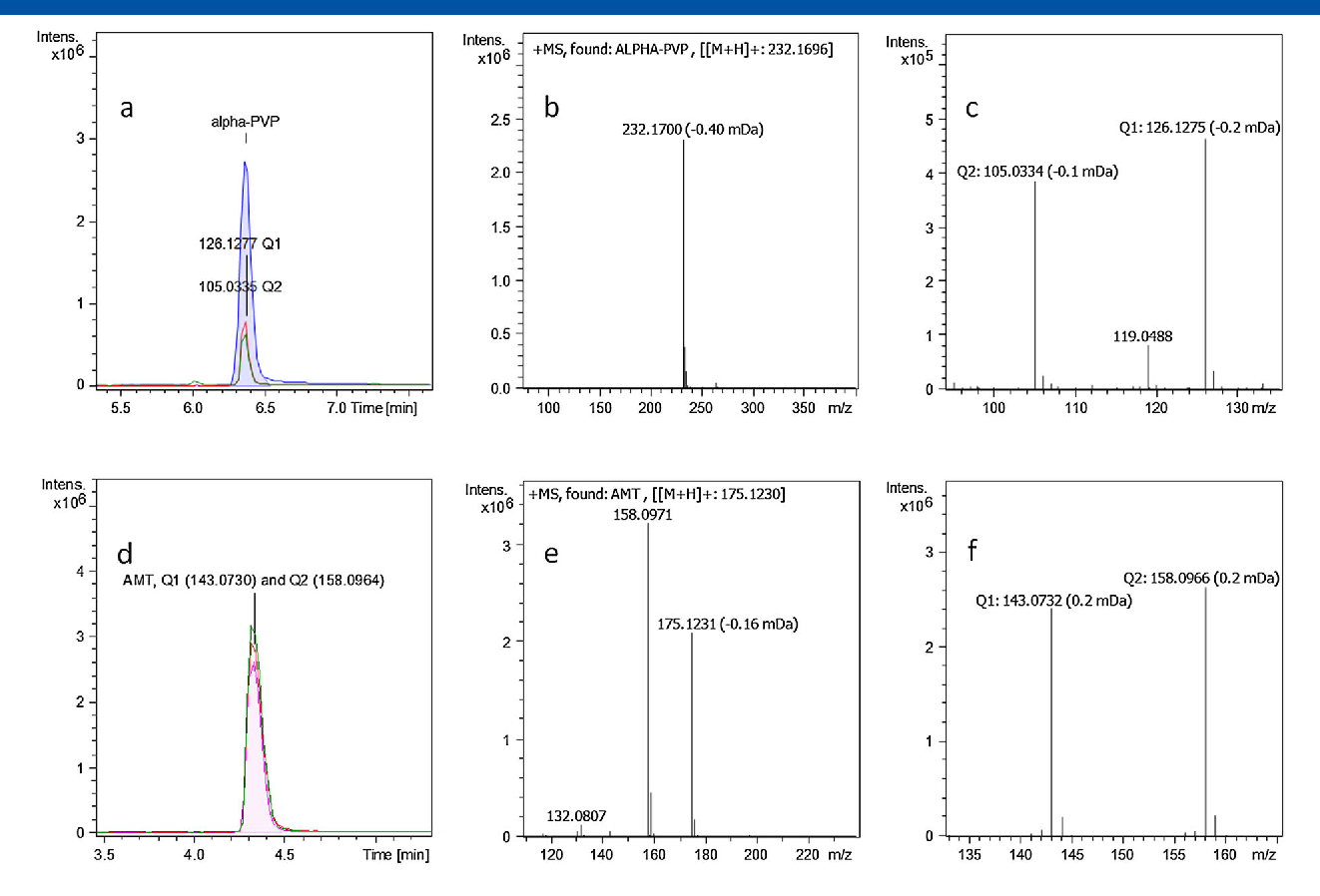 Comparison between drug screening by immunoassay and ultra high figure 1 pooptronica Images