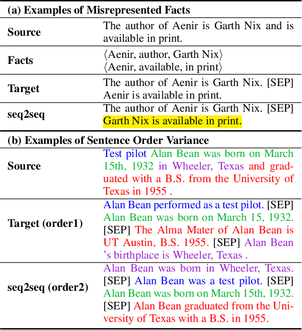 Figure 1 for Fact-aware Sentence Split and Rephrase with Permutation Invariant Training