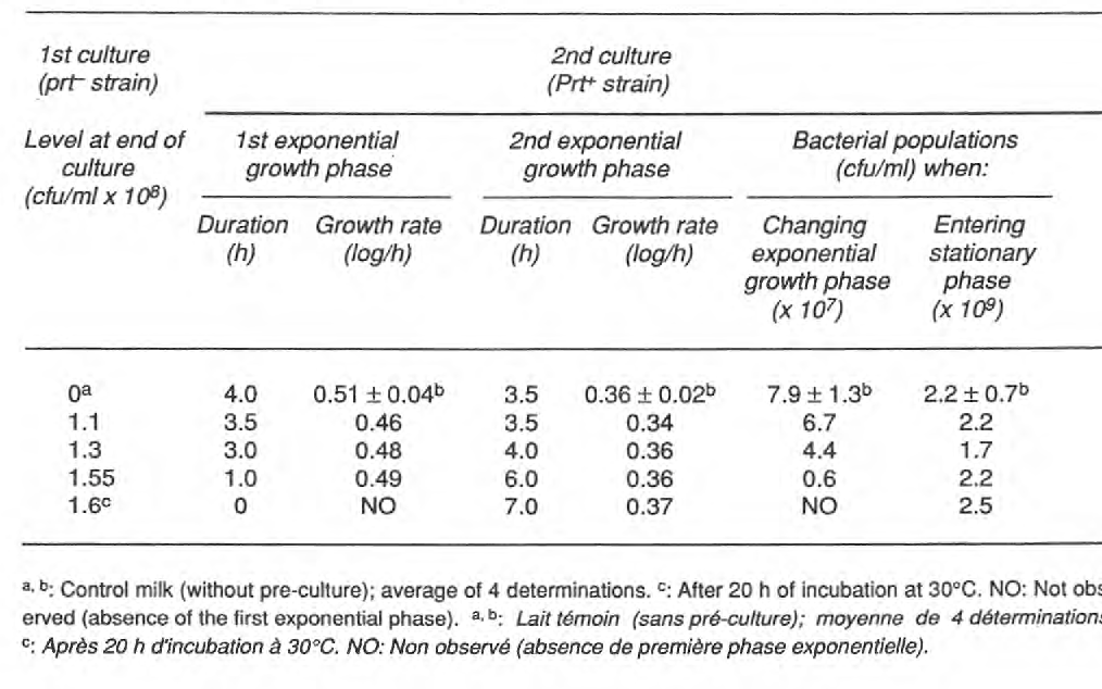 Table 1 from Indirect interaction in milk between proteolytic and