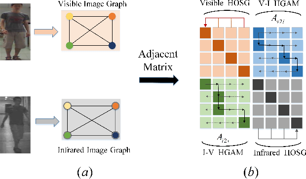 Figure 1 for Homogeneous and Heterogeneous Relational Graph for Visible-infrared Person Re-identification