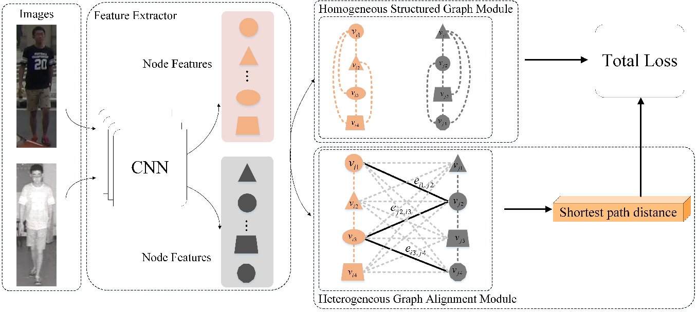 Figure 3 for Homogeneous and Heterogeneous Relational Graph for Visible-infrared Person Re-identification