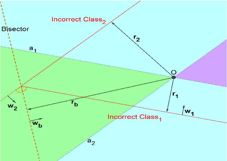 Figure 3 for Geometry-Inspired Top-k Adversarial Perturbations