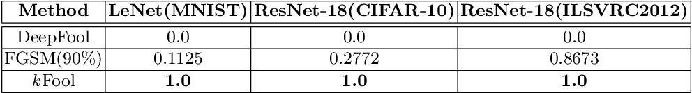Figure 2 for Geometry-Inspired Top-k Adversarial Perturbations