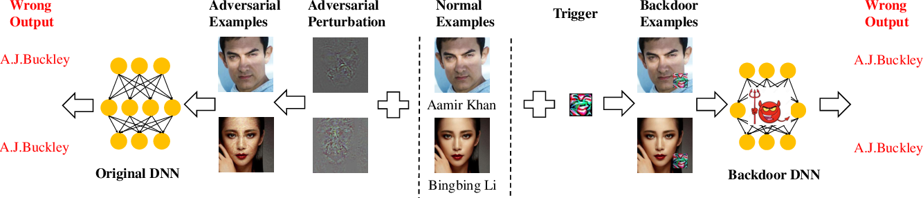 Figure 1 for A Unified Framework for Analyzing and Detecting Malicious Examples of DNN Models