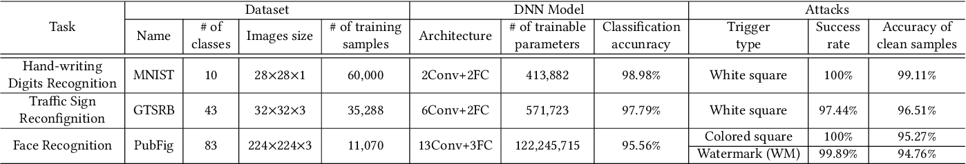 Figure 2 for A Unified Framework for Analyzing and Detecting Malicious Examples of DNN Models