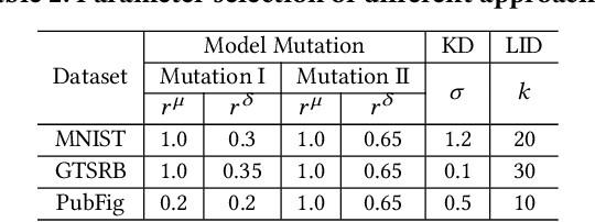 Figure 4 for A Unified Framework for Analyzing and Detecting Malicious Examples of DNN Models