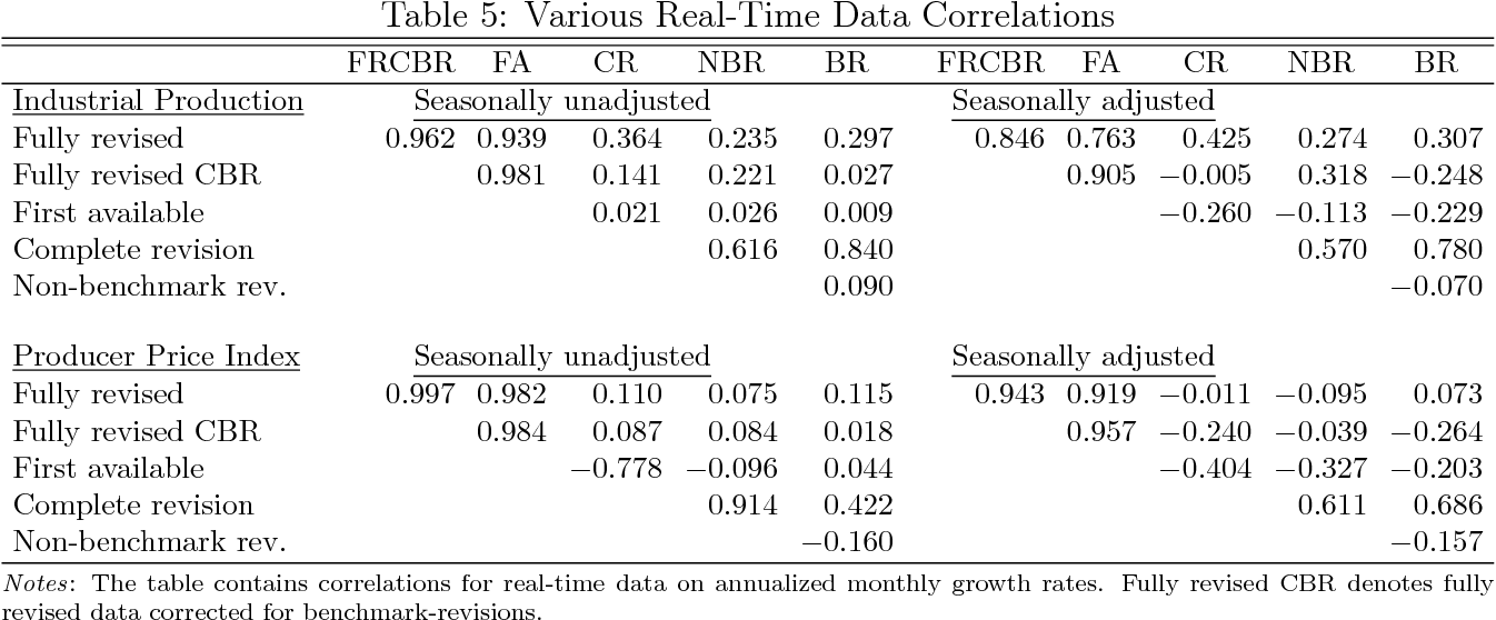 Table 5: Various Real-Time Data Correlations
