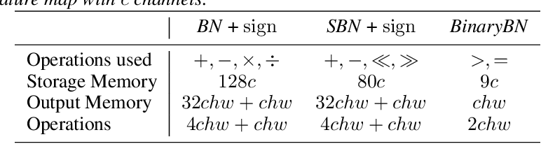 Figure 3 for Self-Binarizing Networks