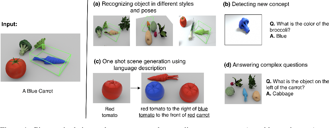 Figure 1 for Disentangling 3D Prototypical Networks For Few-Shot Concept Learning