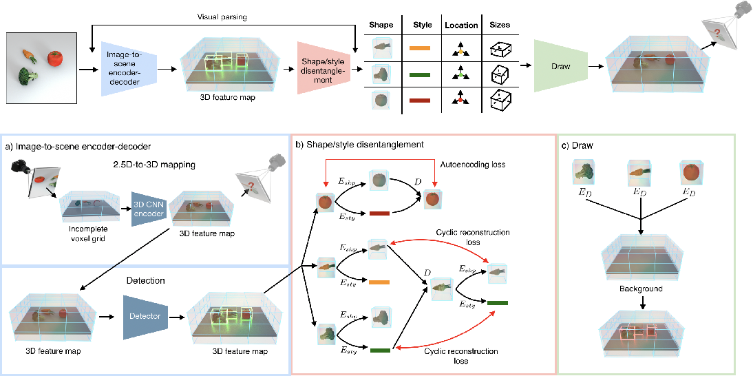 Figure 3 for Disentangling 3D Prototypical Networks For Few-Shot Concept Learning