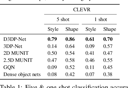 Figure 2 for Disentangling 3D Prototypical Networks For Few-Shot Concept Learning